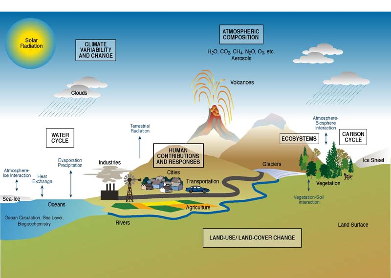 is climate change natural or man made environmental sciences essay Natural changes in reflectivity, like the melting of sea ice, have contributed to climate change in the past, often acting as feedbacks to other processes volcanoes have played a noticeable role in climate.